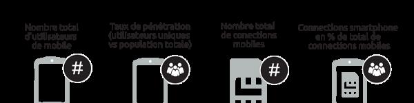 Chiffres de l'utilisation de mobiles dans le monde en 2017